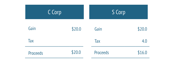 After-Tax-Proceeds-Sale-to-ESOP