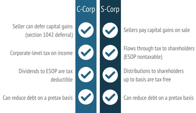 S-Corp and C-Corp Comparison