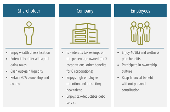 ESOP Highlights for Shareholders, Companies, and Employees