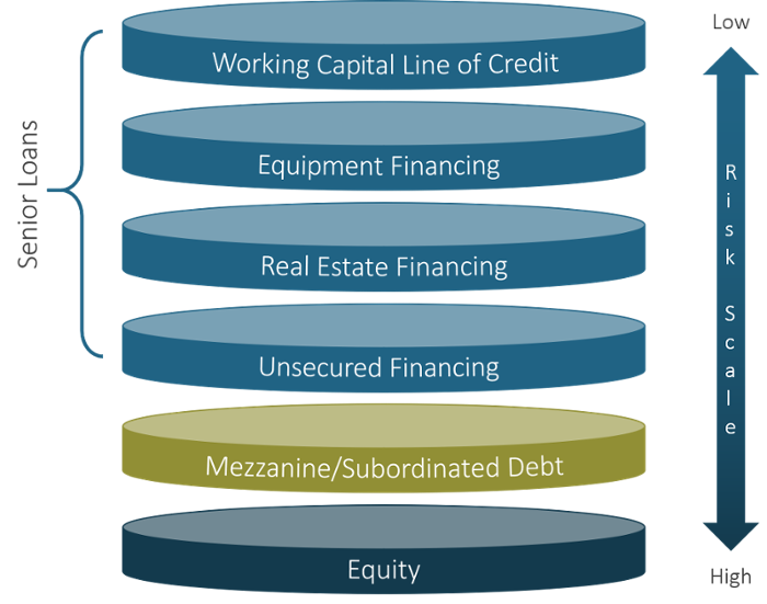 Different Layers of Debt