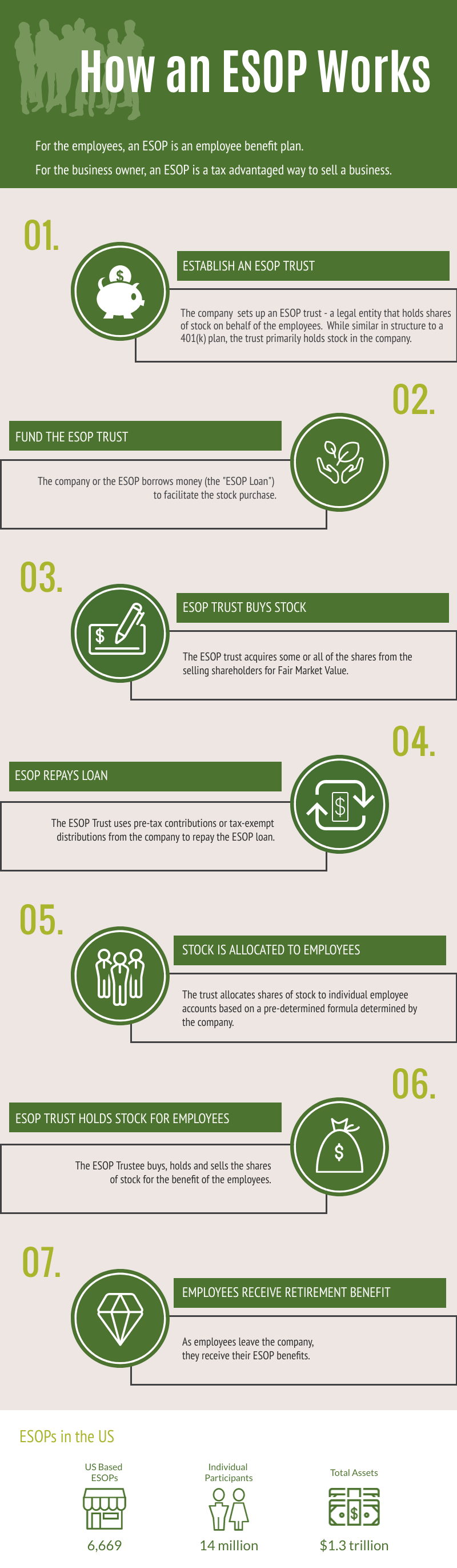 How an ESOP Works