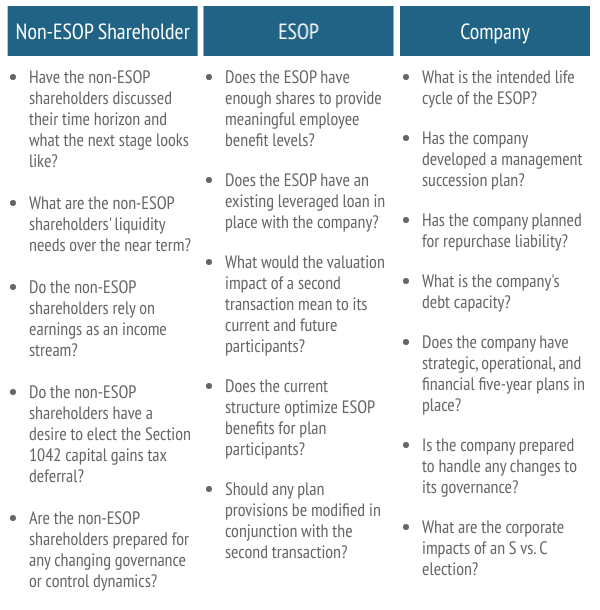 Increased ESOP Ownership Considerations