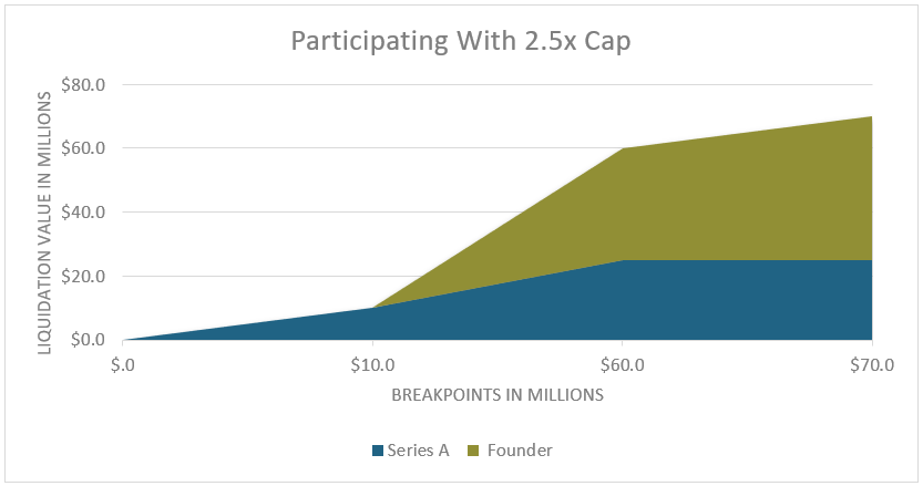 Participating with 2.5x Cap