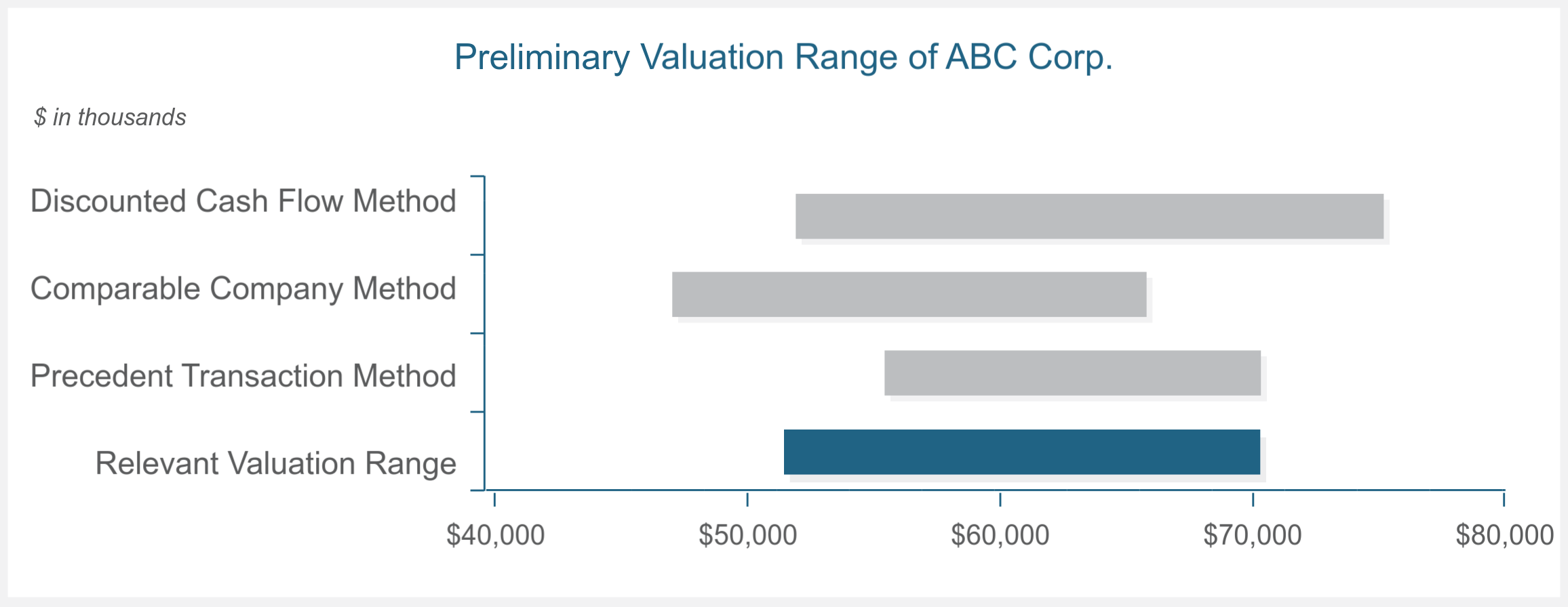 Preliminary valuation comparison