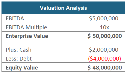 Rollover Equity - Valuation Analysis