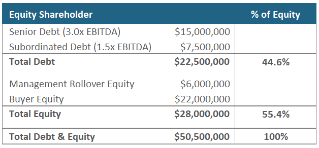 Rollover Equity - Capital Structure
