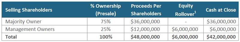 Rollover Equity - Shareholder Distribution