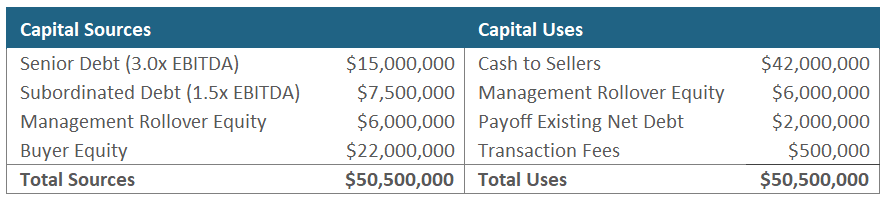 Rollover Equity - Sources and Uses