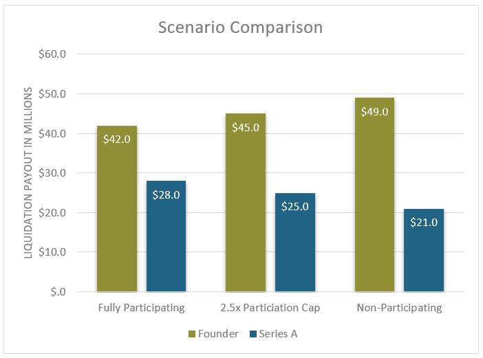 Scenario Comparison-1