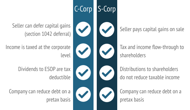 C-corp and S-corp Comparison