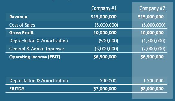 What is EBITDA - Cash Generation Comparison