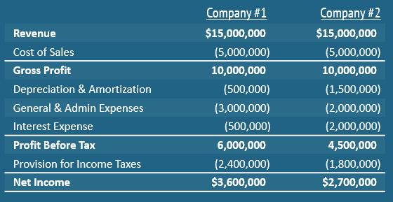 What is EBITDA - Company Income Statements