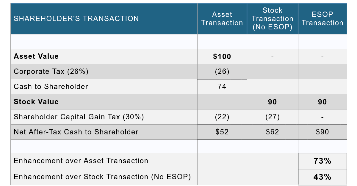 ESOP Tax Advantages Chart