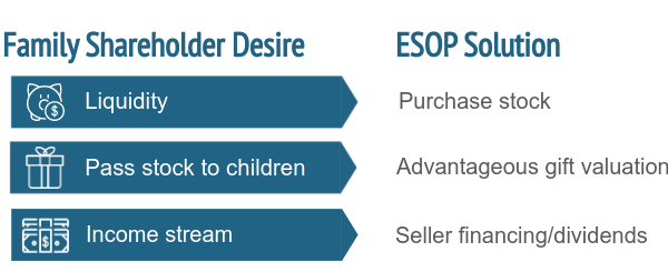 ESOPs as a Solution-1
