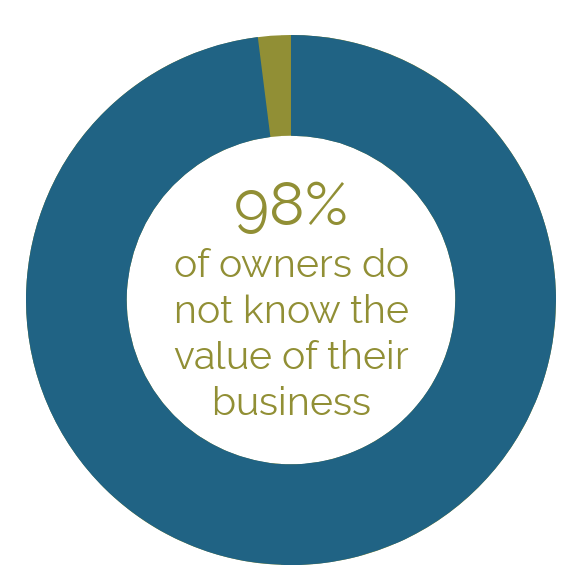 Know Your Business Value