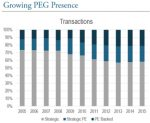 growing peg transactions