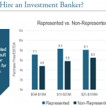 hire an investment banker