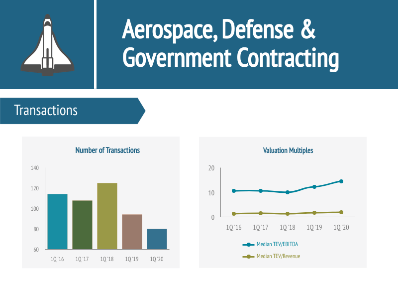 Aerospace, Defense & Government Contracting