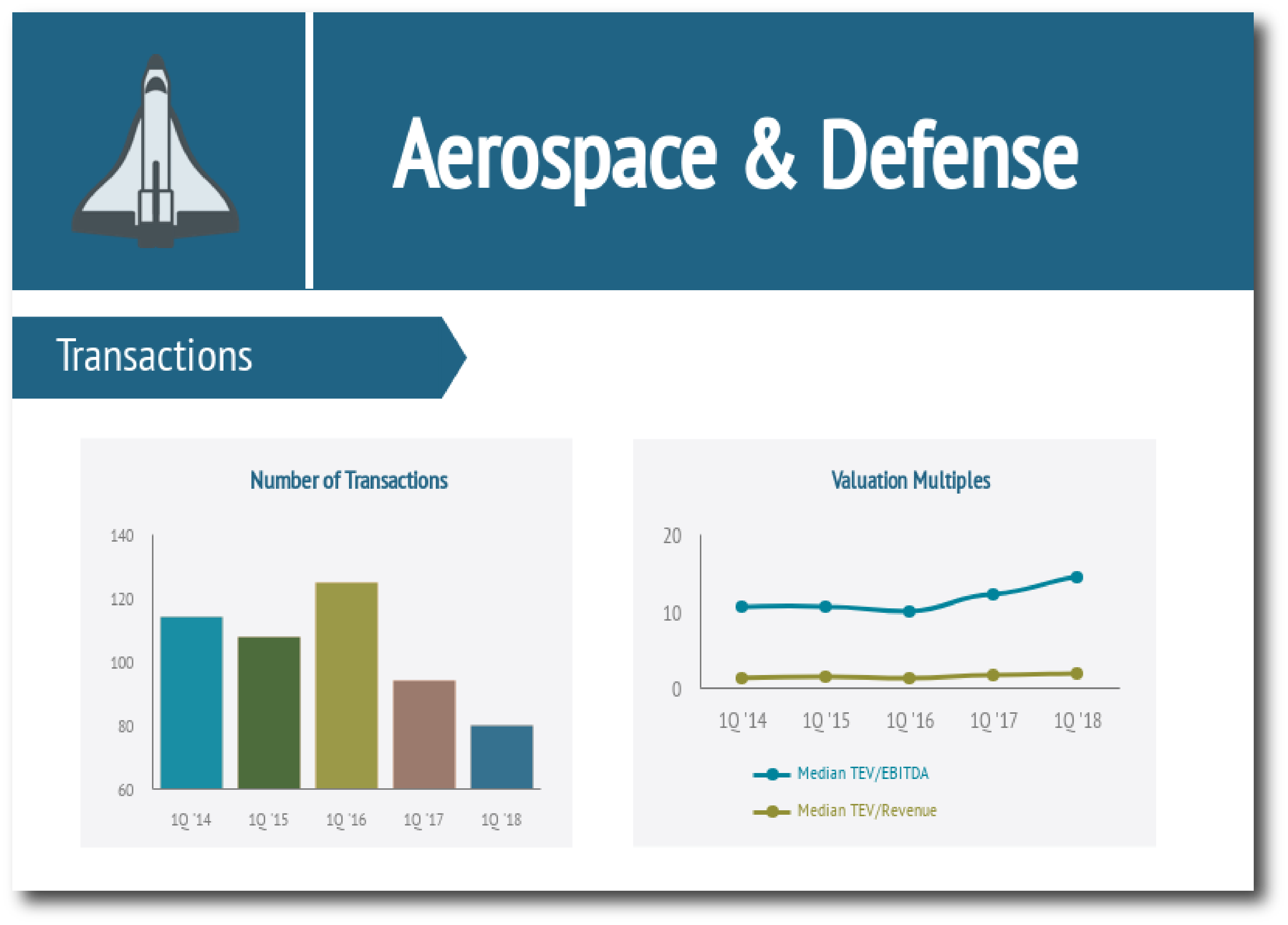 Aerospace & Defense Industry Report
