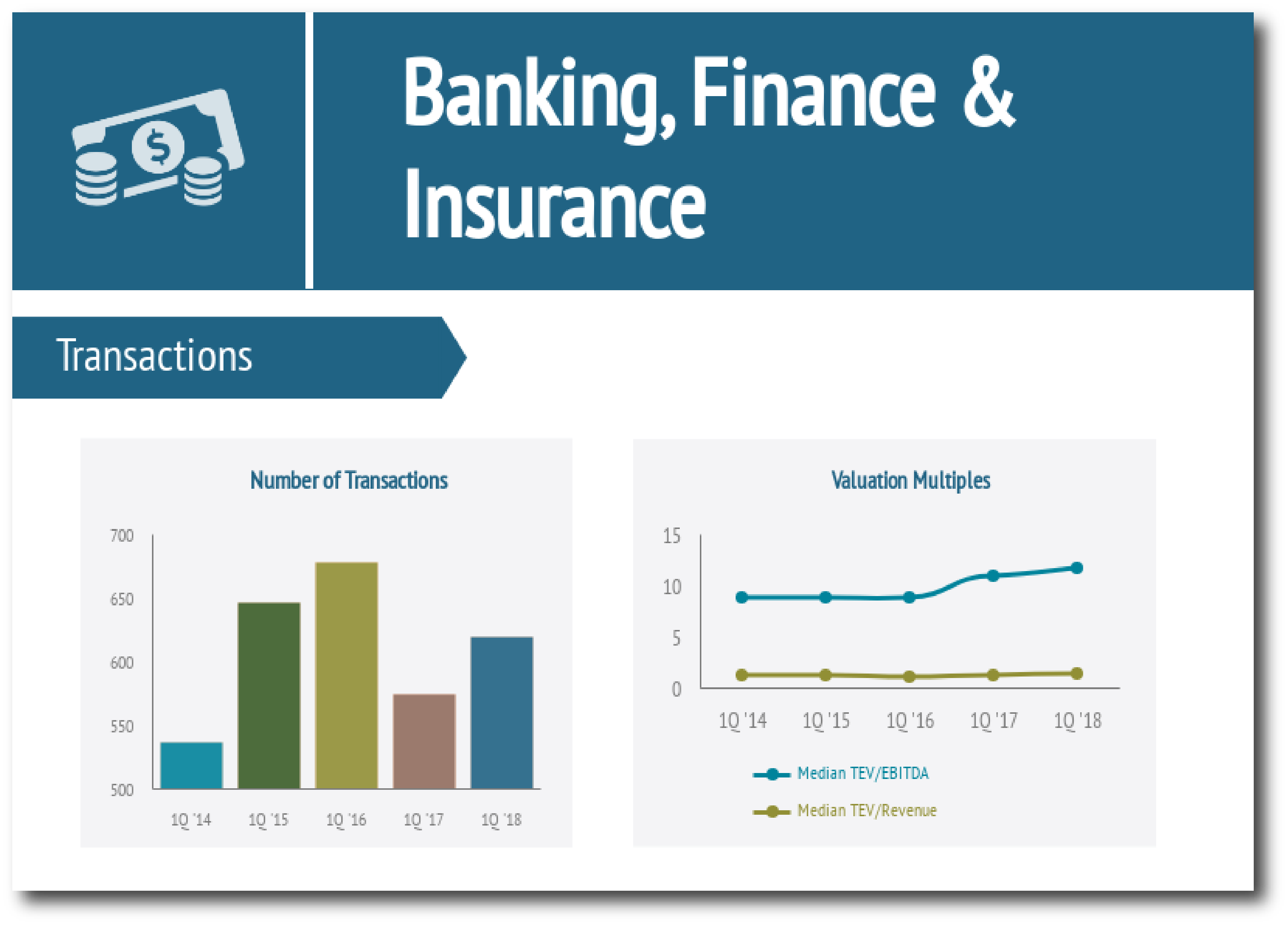 Banking, Finance & Insurance Industry Report