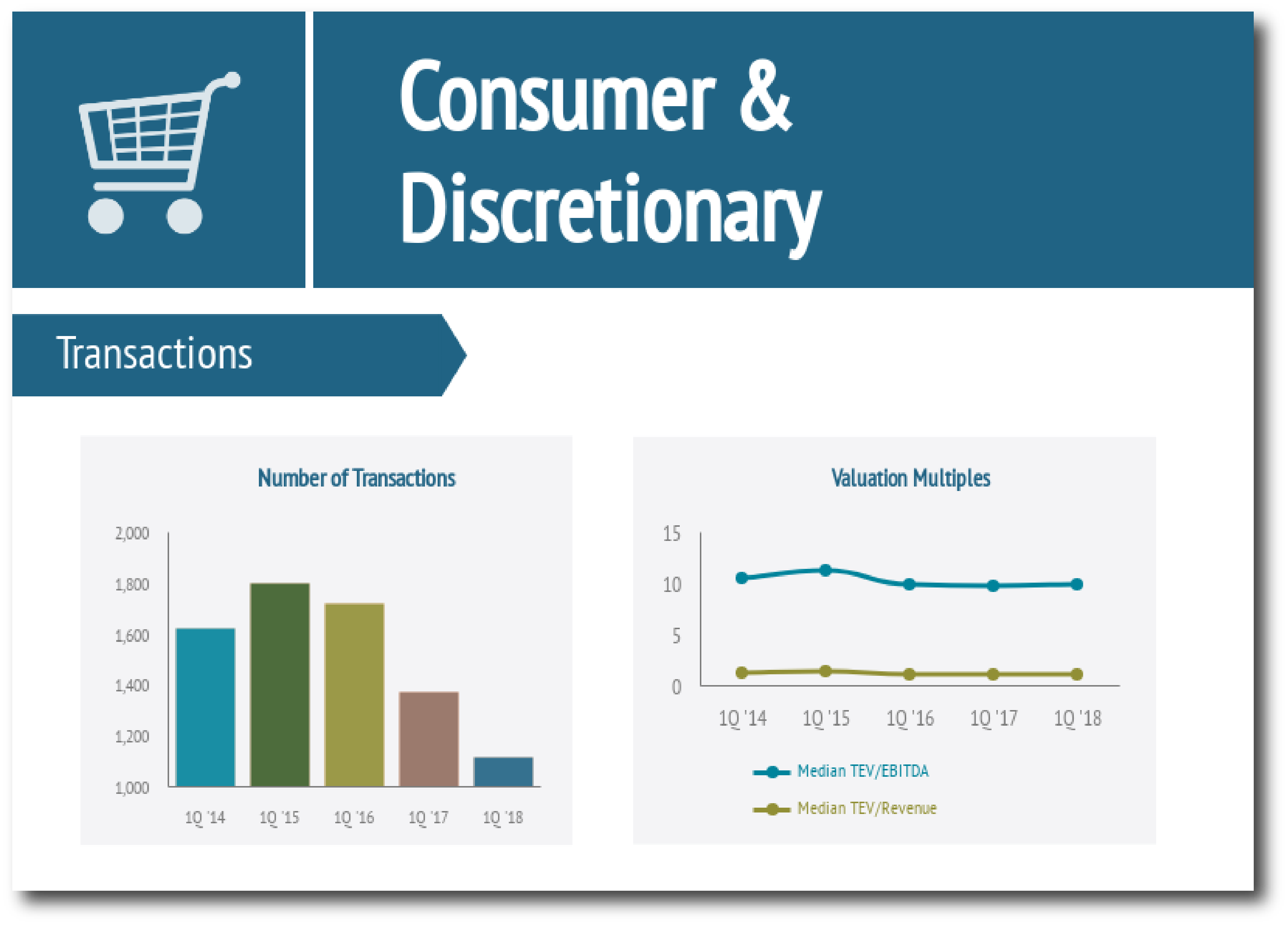 Consumer & Food Industry Report