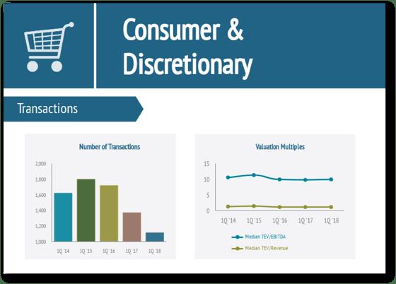 Consumer & Food Industry Report