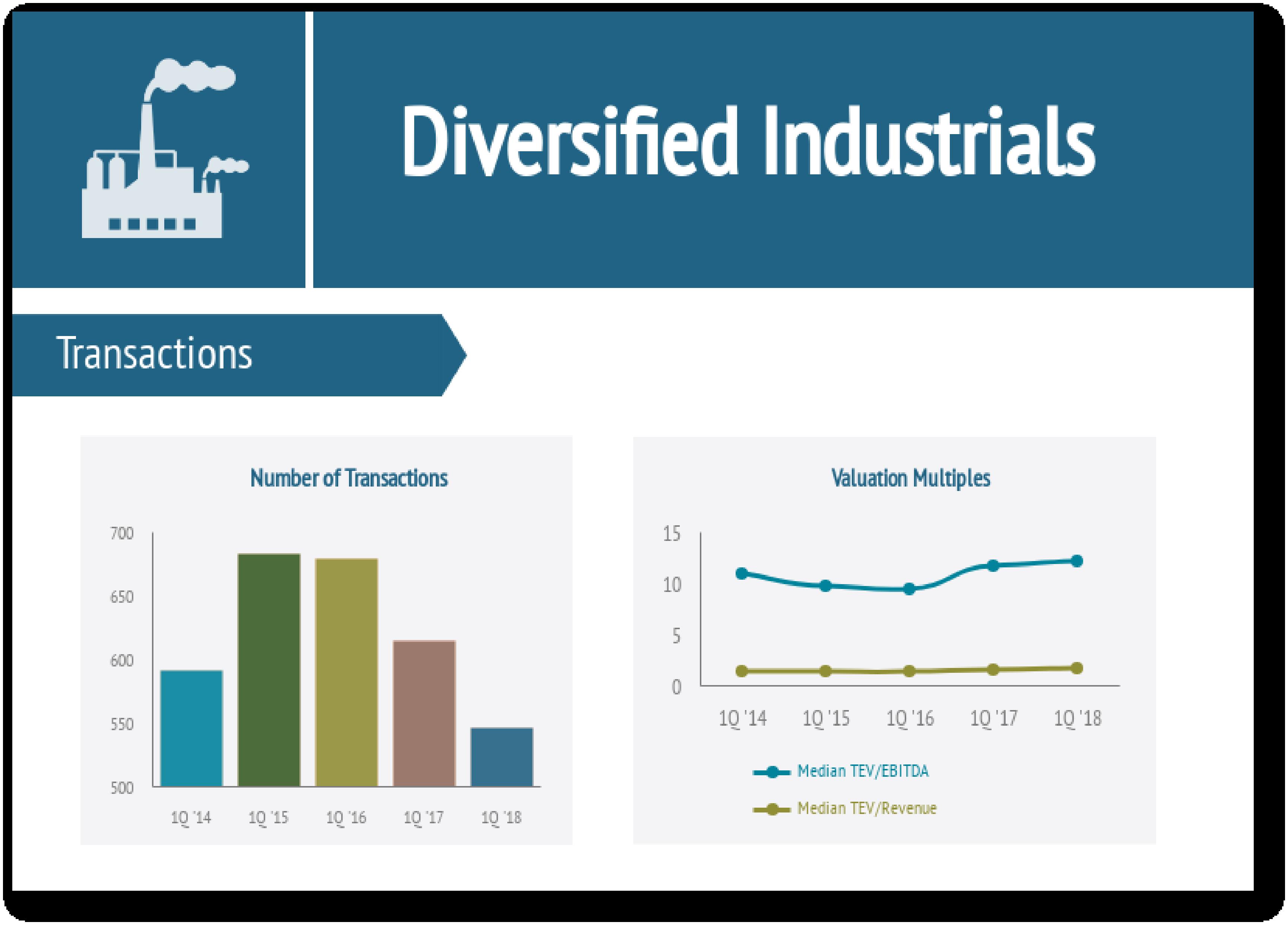 Diversified Industrials Industry Report