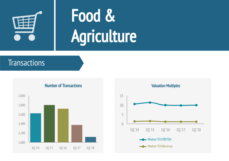 Food and Agriculture-Industry-Image