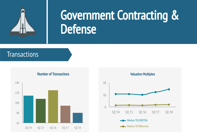 Government Contracting and Defense Industry