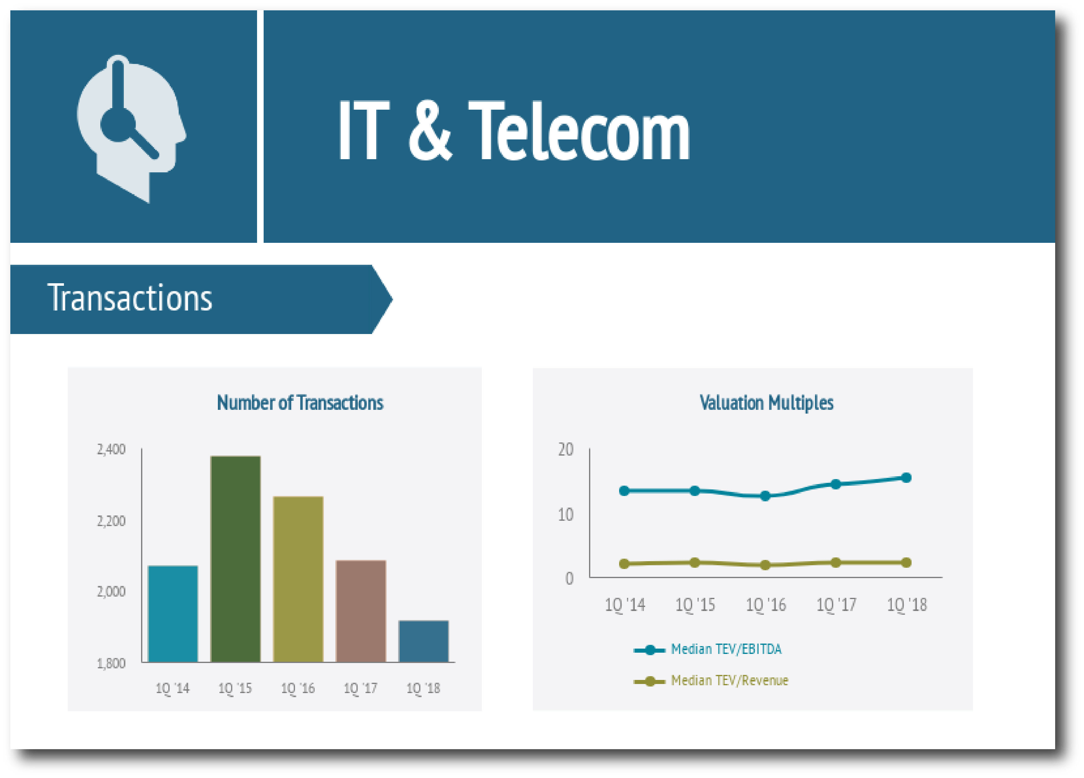 IT & Telecom Industry Report