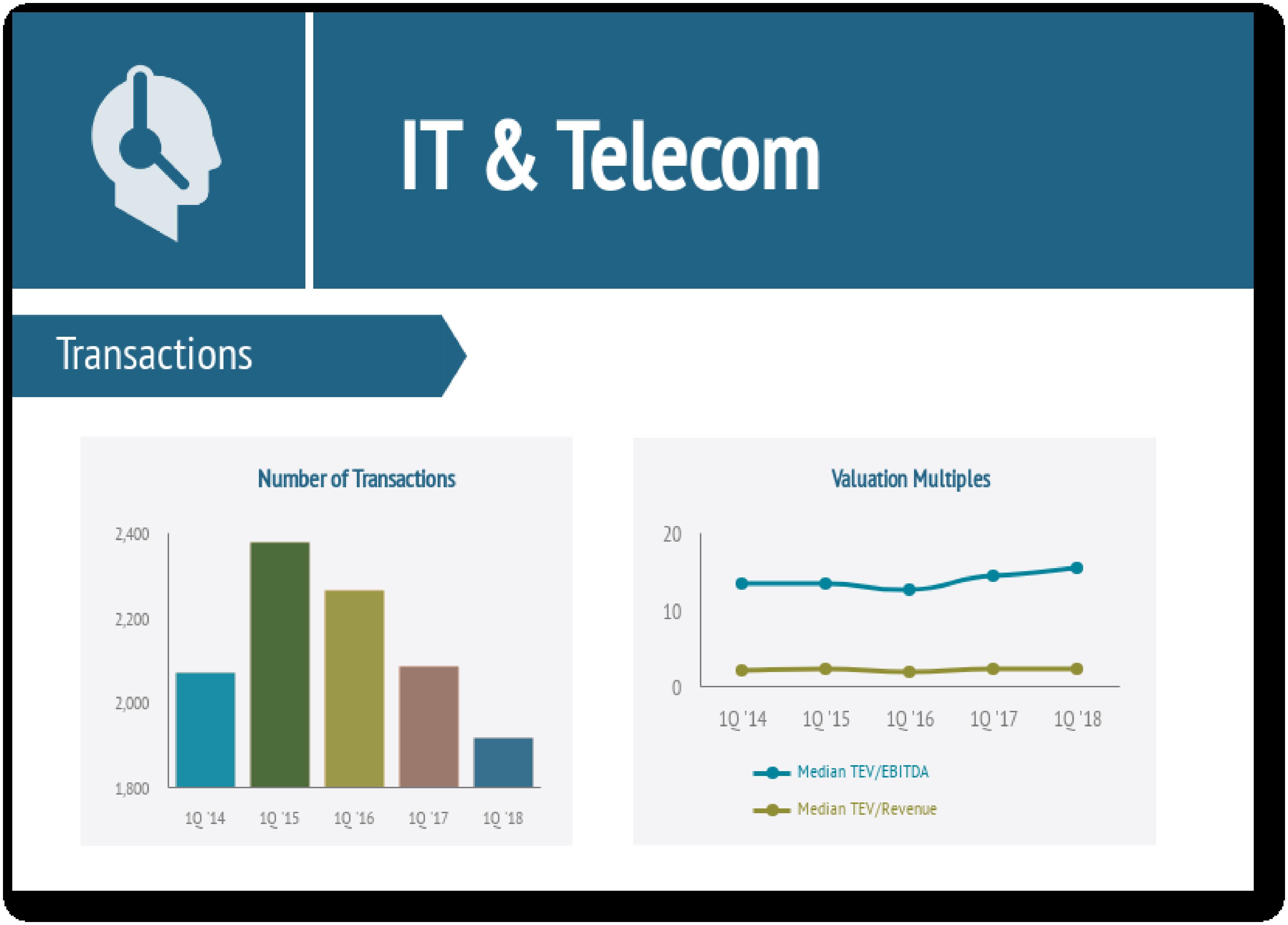 IT & Telecom Industry Report