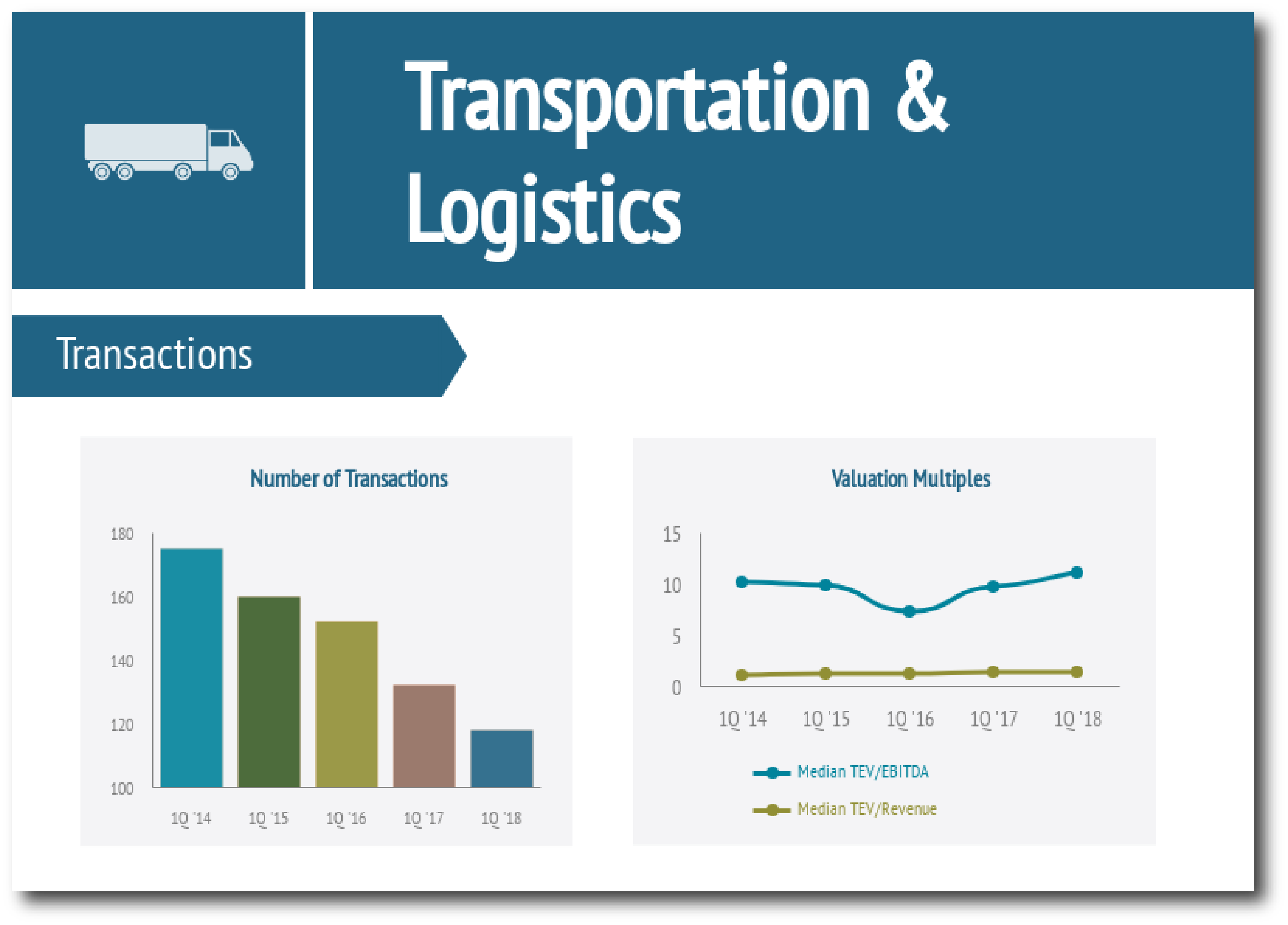 Transportation & Logistics Industry Report