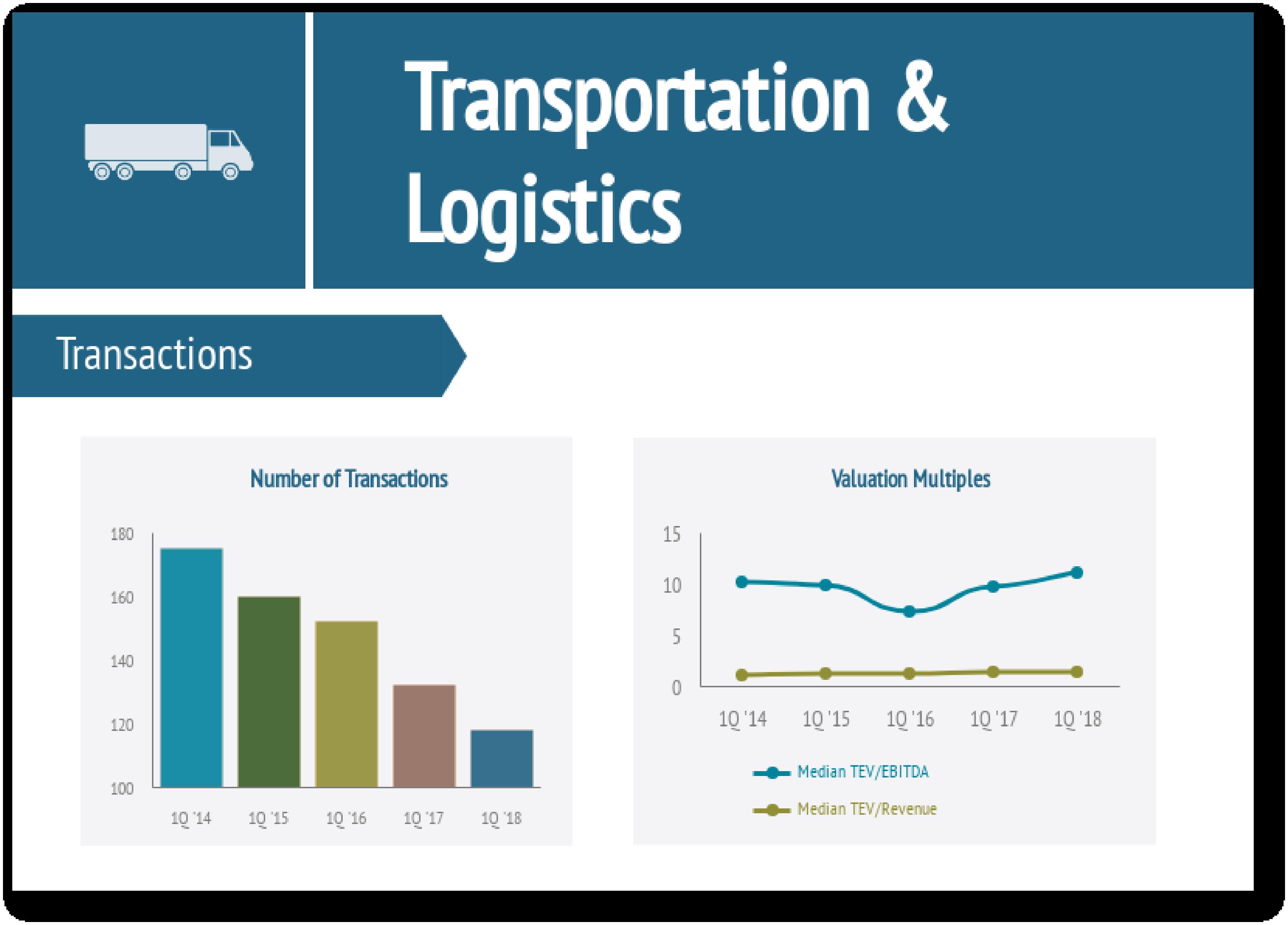 Transportation & Logistics Industry Report