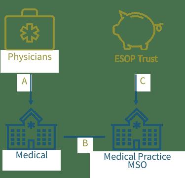 Exhibit 3 - ESOP Sale of a Medical Practice