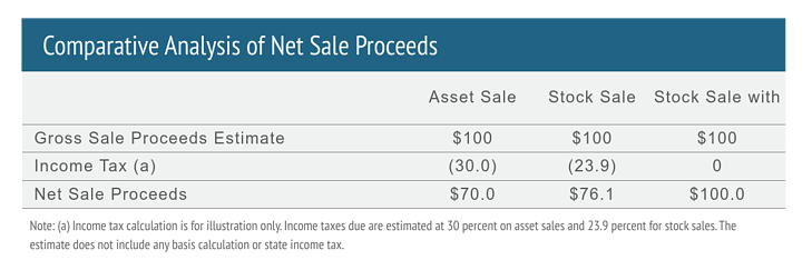 Comparative analysis if net sale proceeds