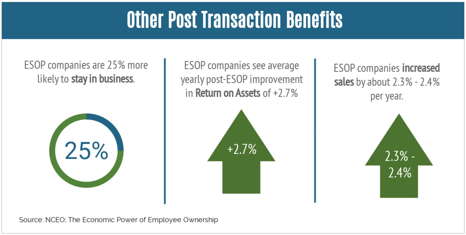 Post transaction benefits of an ESOP