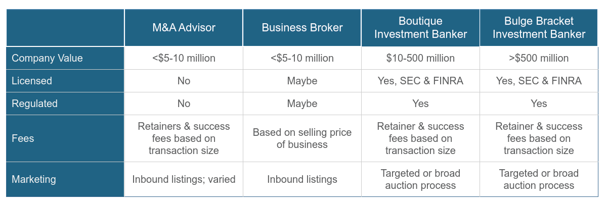 Comparison of M&A advisors, business brokers, boutique and bulge bracket Investment Bankers